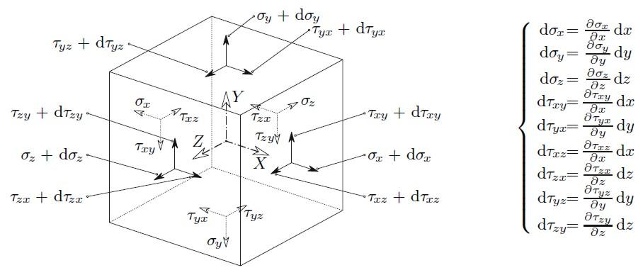 Stress Dan Equilibrium Mechanical Engineering