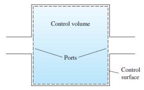 control-volume