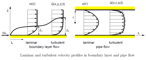 laminar-vs-turbulent-velocity-profiles