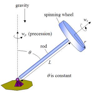 gyroscope_physics