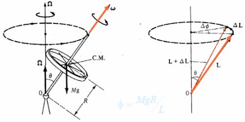 gyroscopic-vectors